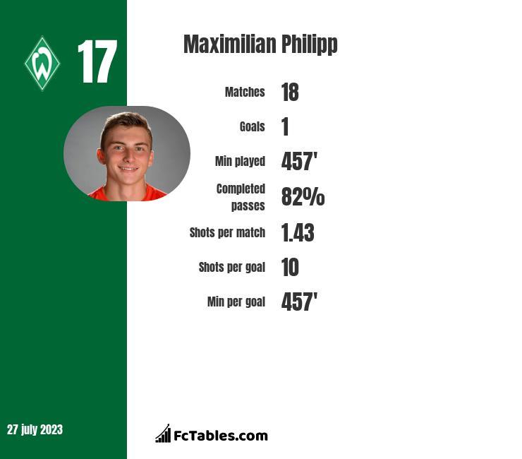Maximilian Philipp infographic