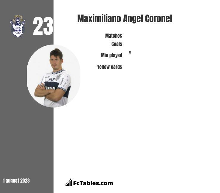 Maximiliano Angel Coronel infographic