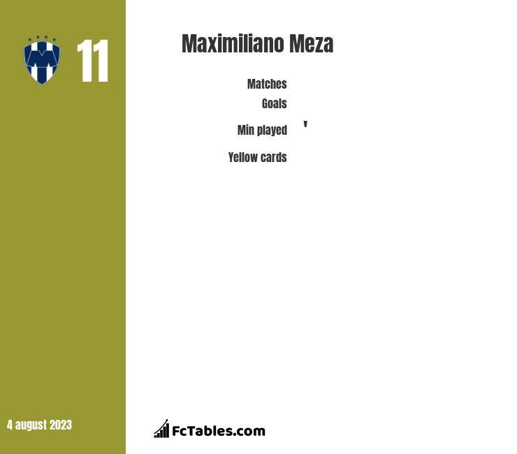 Maximiliano Meza infographic