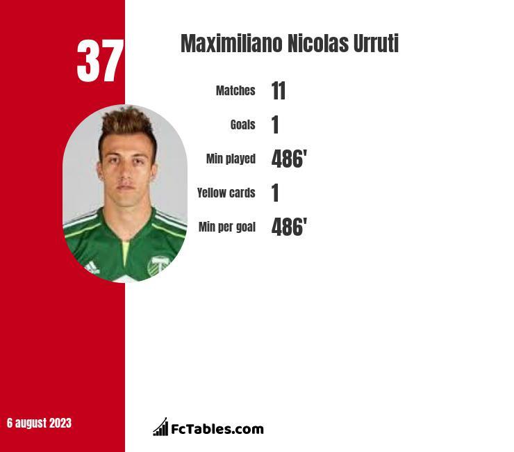 Maximiliano Nicolas Urruti infographic