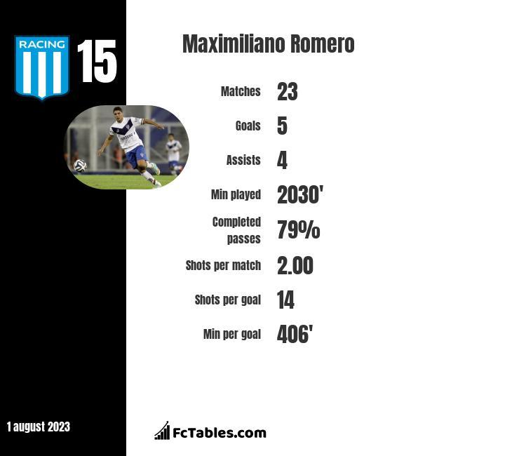 Maximiliano Romero infographic