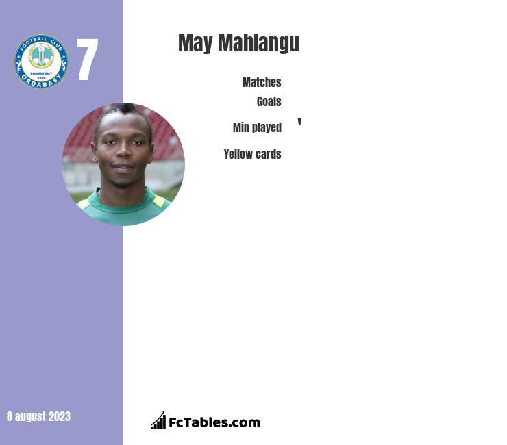 May Mahlangu infographic