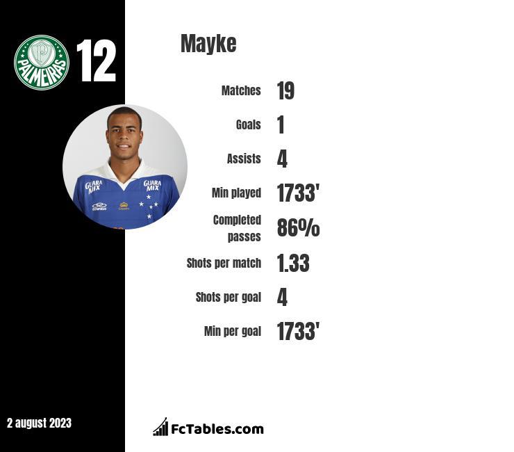 Mayke infographic