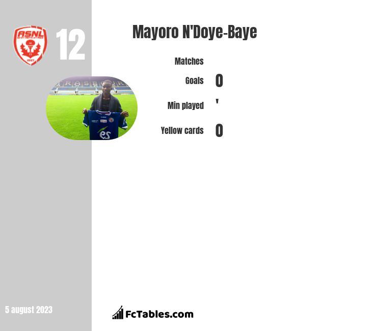 Mayoro N'Doye-Baye infographic