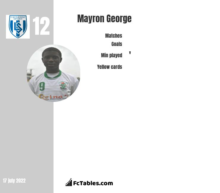 Mayron George infographic