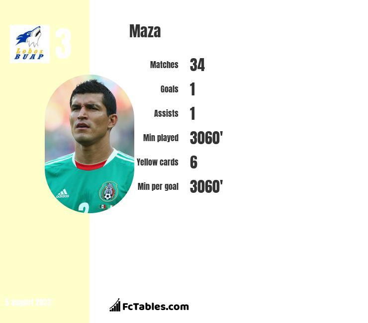 Maza infographic