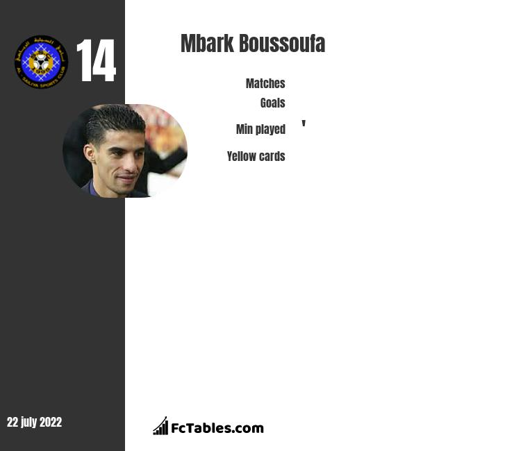 Mbark Boussoufa infographic