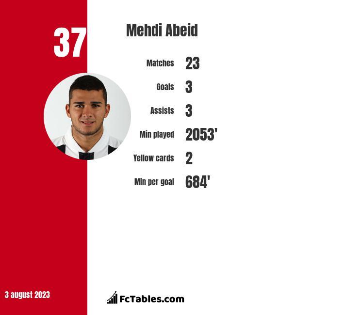 Mehdi Abeid infographic