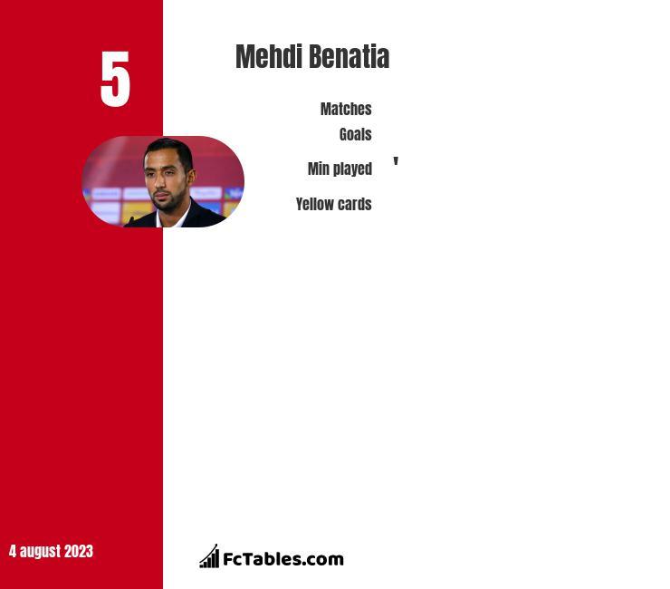 Mehdi Benatia stats