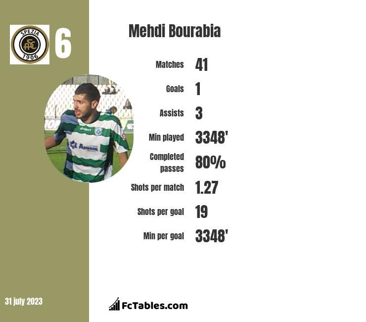 Mehdi Bourabia infographic