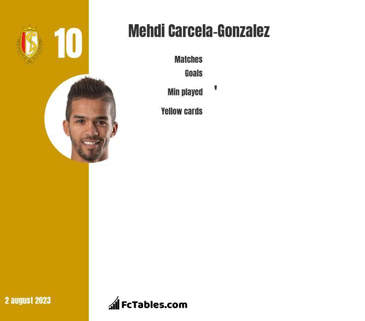 Mehdi Carcela-Gonzalez infographic