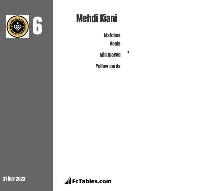 Mehdi Kiani infographic
