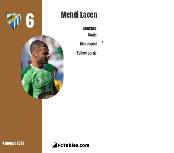 Mehdi Lacen infographic