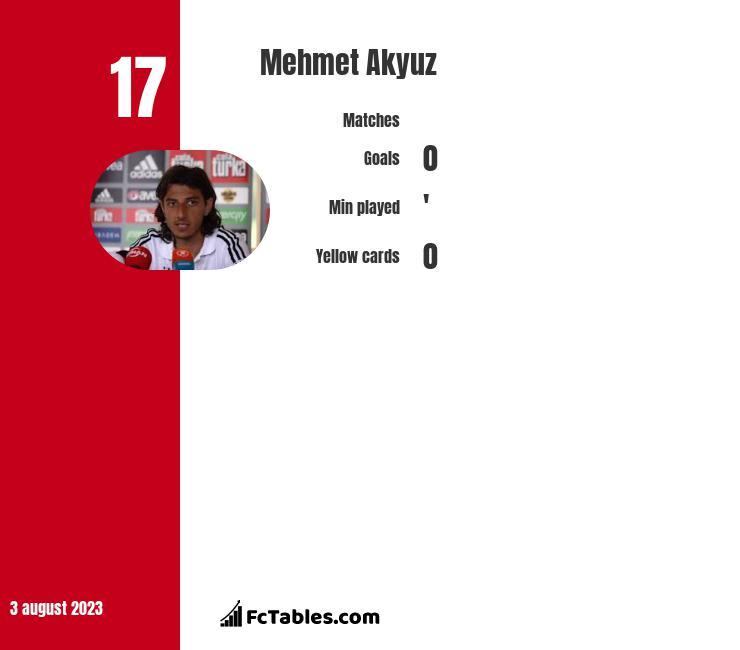 Mehmet Akyuz infographic