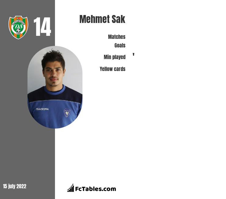 Mehmet Sak infographic