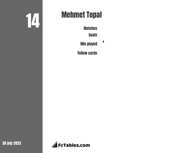 Mehmet Topal infographic