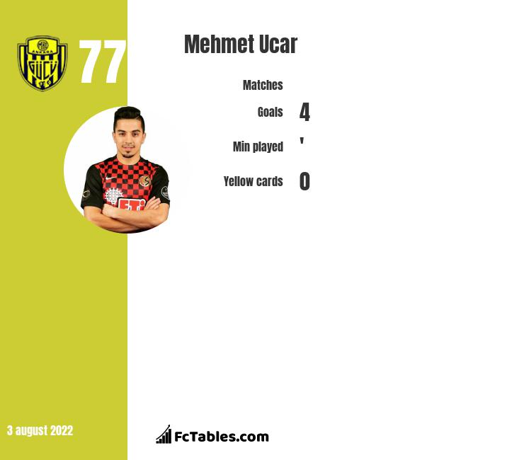 Mehmet Ucar infographic statistics for Erzurum BB