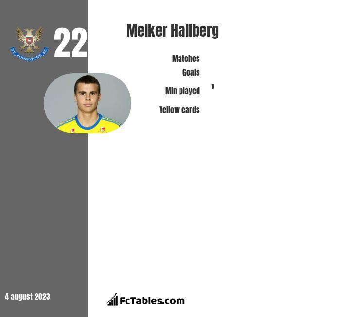Melker Hallberg infographic