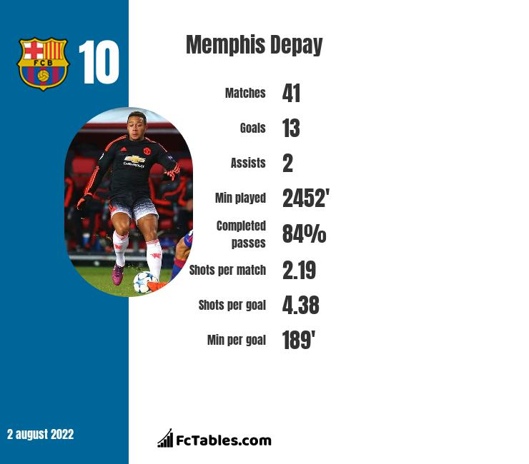 Memphis Depay infographic statistics for Lyon
