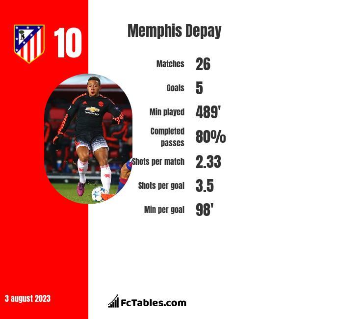 Memphis Depay infographic