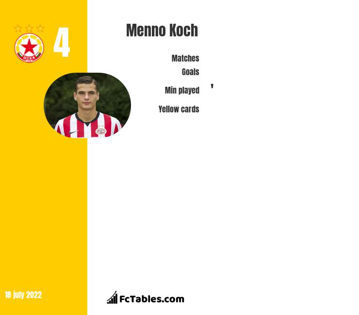 Menno Koch infographic statistics for Eupen