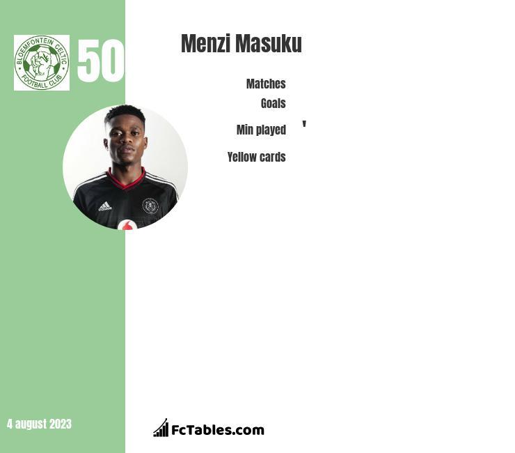 Menzi Masuku infographic