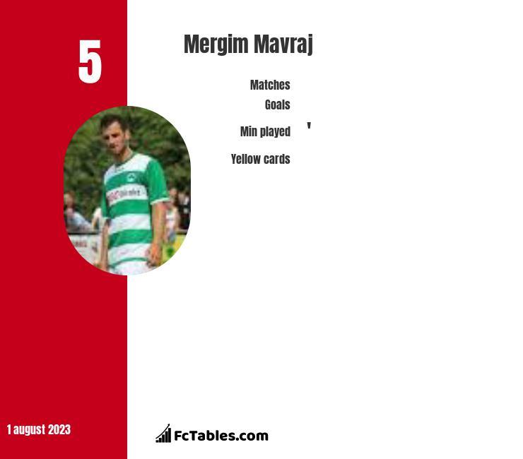 Mergim Mavraj infographic
