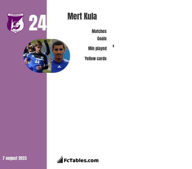 Mert Kula infographic
