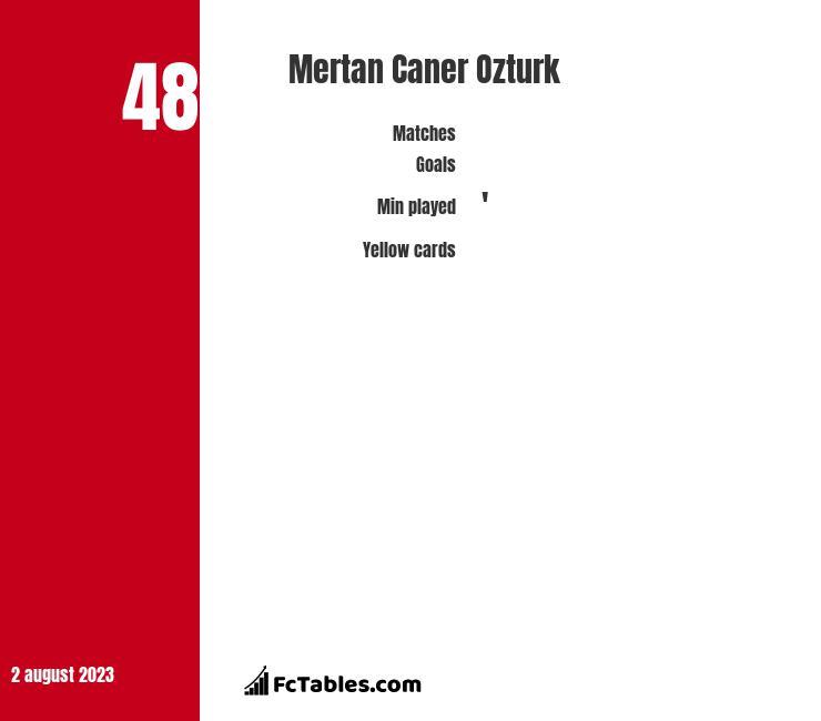 Mertan Caner Ozturk infographic