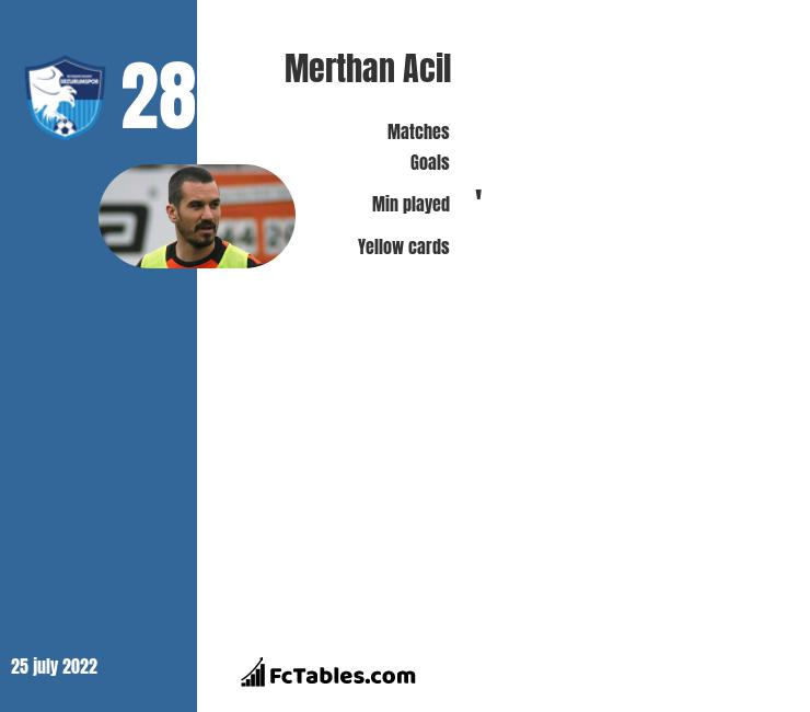 Merthan Acil infographic statistics for Erzurum BB