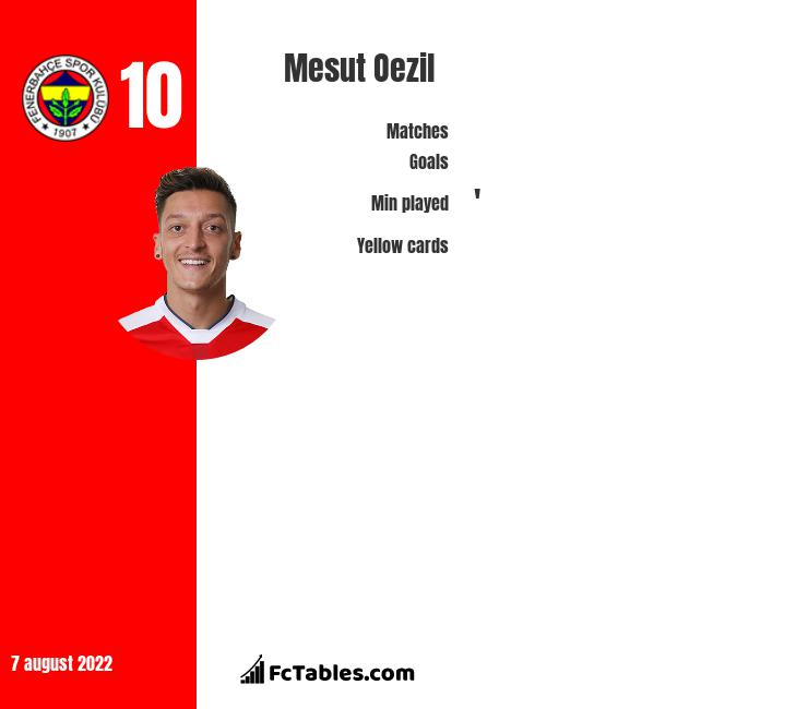 Mesut Oezil infographic statistics for Arsenal