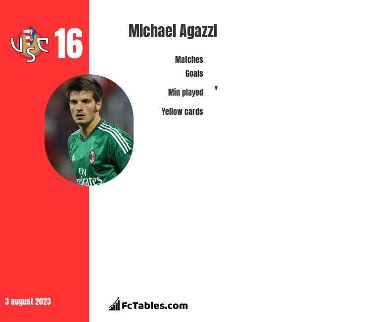 Michael Agazzi infographic