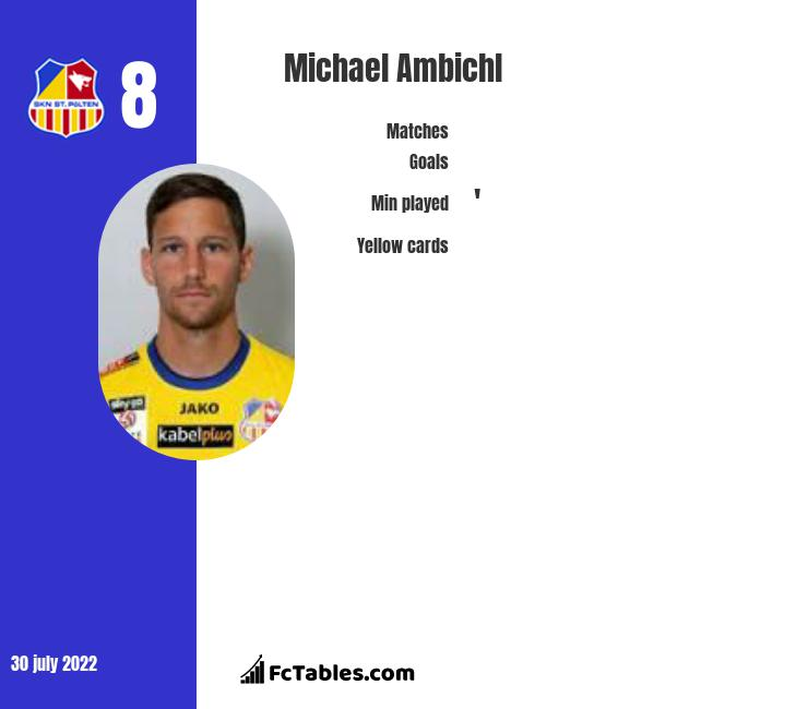 Michael Ambichl infographic statistics for SKN St. Poelten