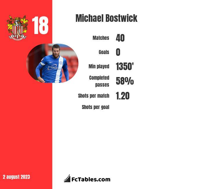 Michael Bostwick infographic