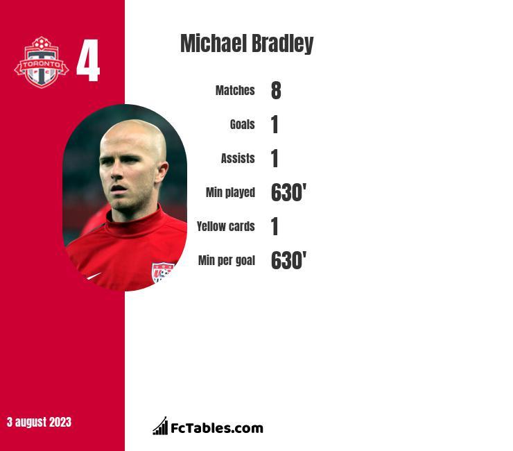 Michael Bradley infographic