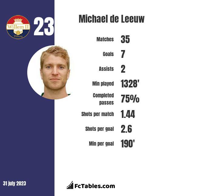 Michael de Leeuw infographic statistics for Chicago Fire