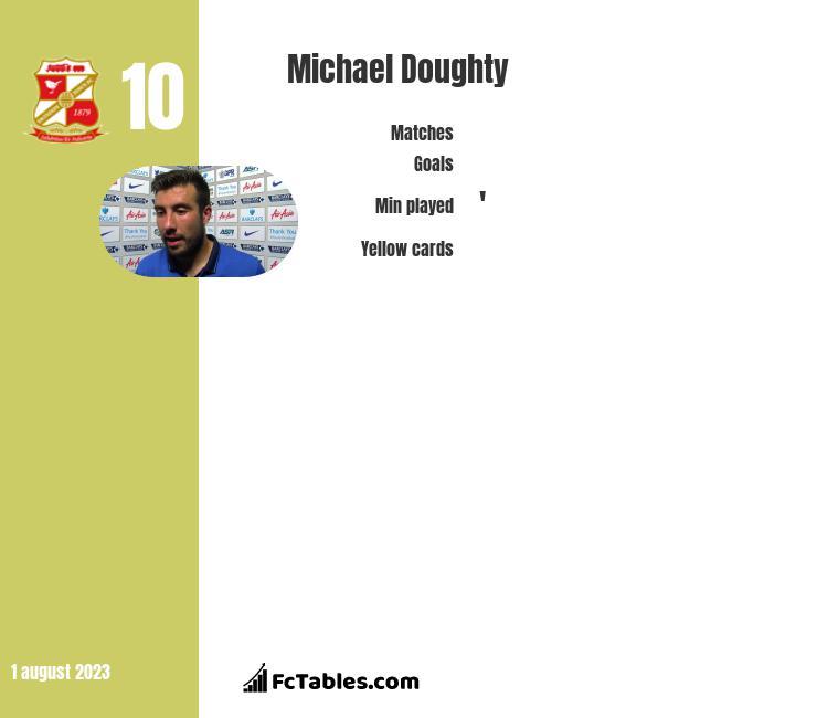 Michael Doughty infographic
