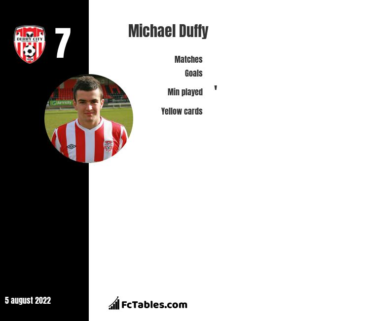 Michael Duffy infographic