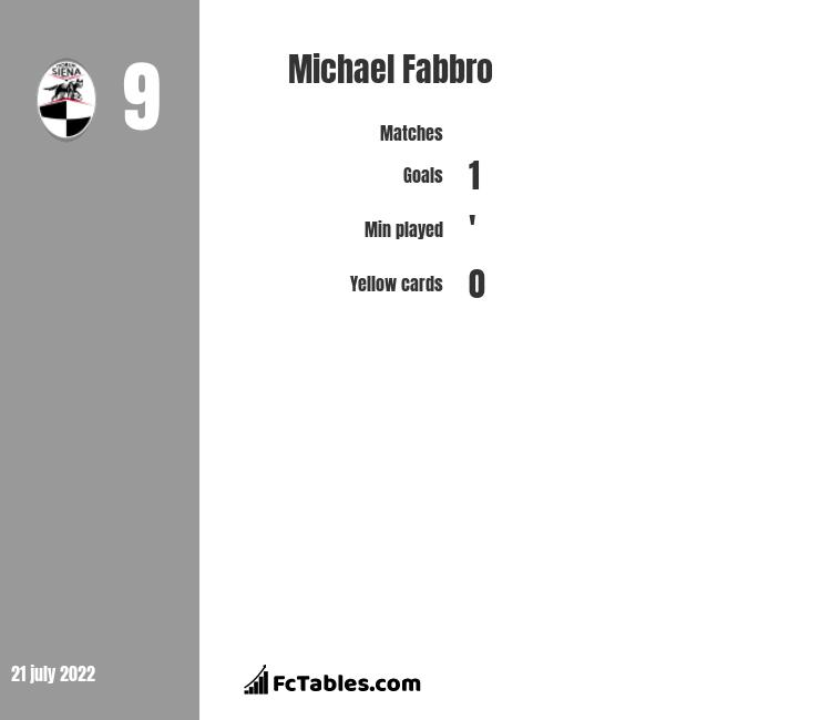 Michael Fabbro infographic