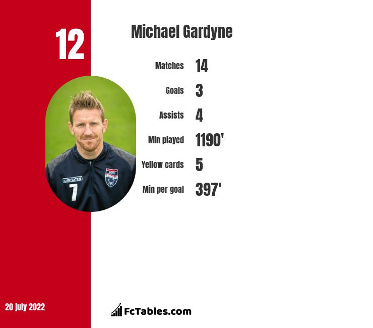 Michael Gardyne infographic statistics for Ross County
