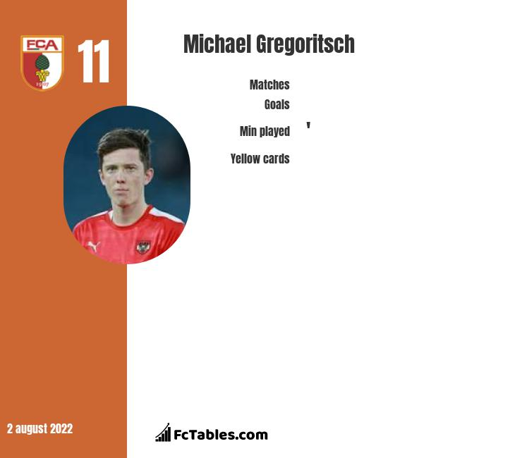 Michael Gregoritsch infographic statistics for Schalke 04