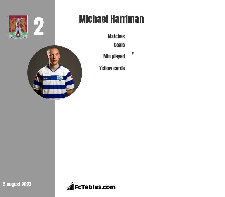 Michael Harriman infographic