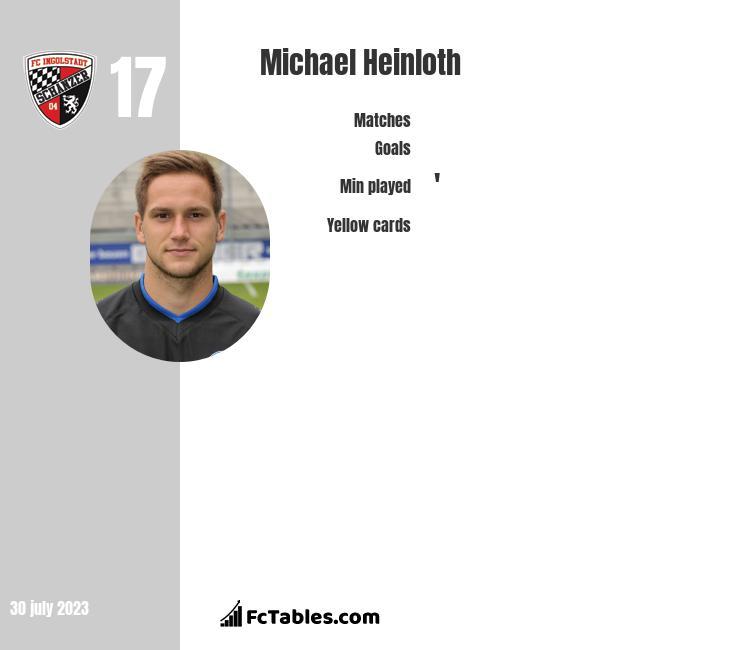 Michael Heinloth infographic