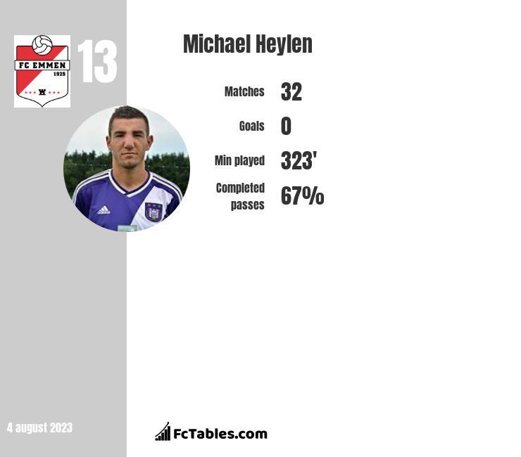 Michael Heylen infographic