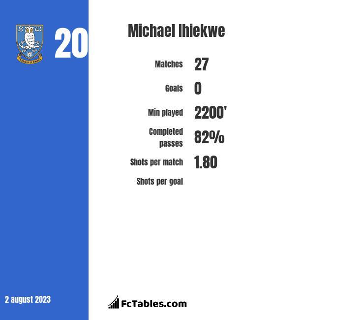 Michael Ihiekwe infographic