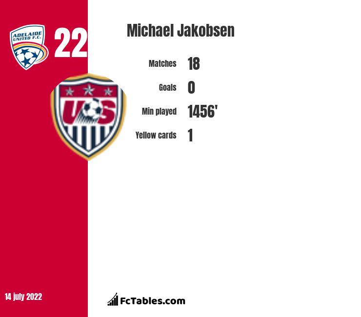 Michael Jakobsen infographic statistics for Adelaide United