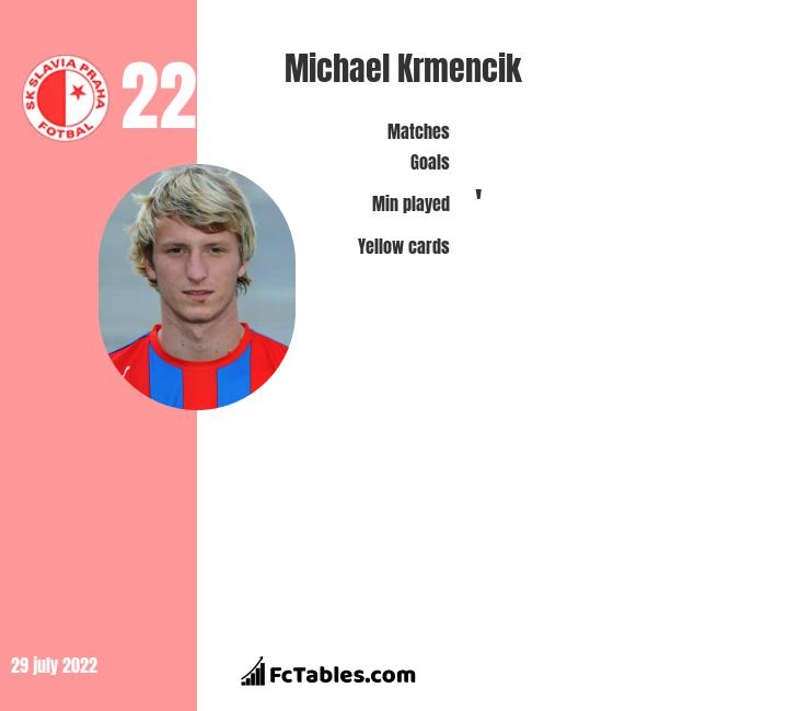 Michael Krmencik infographic statistics for Club Bruges