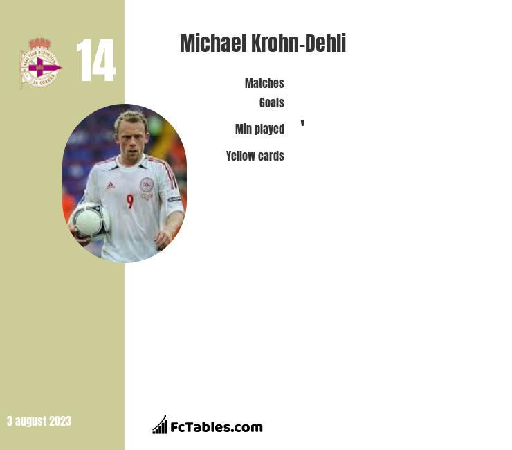 Michael Krohn-Dehli infographic