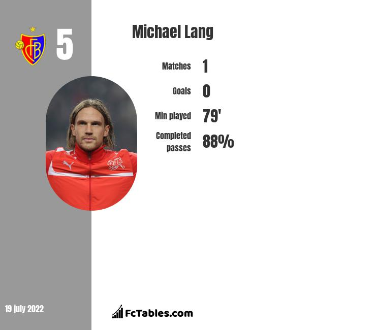 Michael Lang infographic