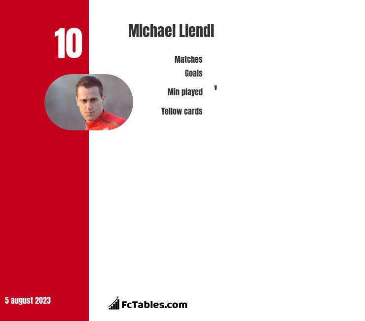 Michael Liendl infographic